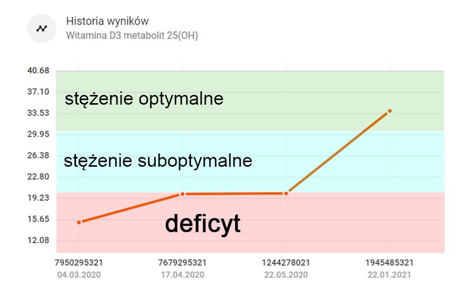 Wyniki - wykres - witamina D