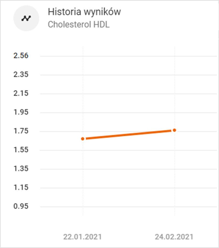 Cholesterol HDL - wykres