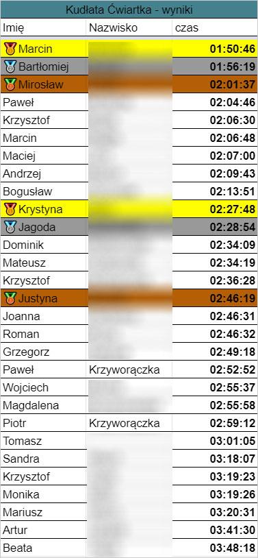 Kudłata Ćwiartka 2021 - wyniki biegu