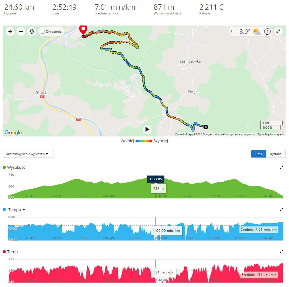 Profil trasy biegu w Myślenicach